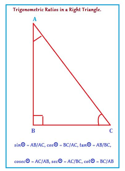 WHAT ARE THE SIX FUNDAMENTAL TRIGONOMETRIC RATIOS? Trigonometric formulas are the six basic trigonometric ratios which establish the ratios of the lengths of the sides with each other in a right angled triangle.  the three fundamental trigonometric ratios as sin, cos and tan, which their reciprocal trigonometric ratios cosec, sec and cotan are derived trigonometric ratios.