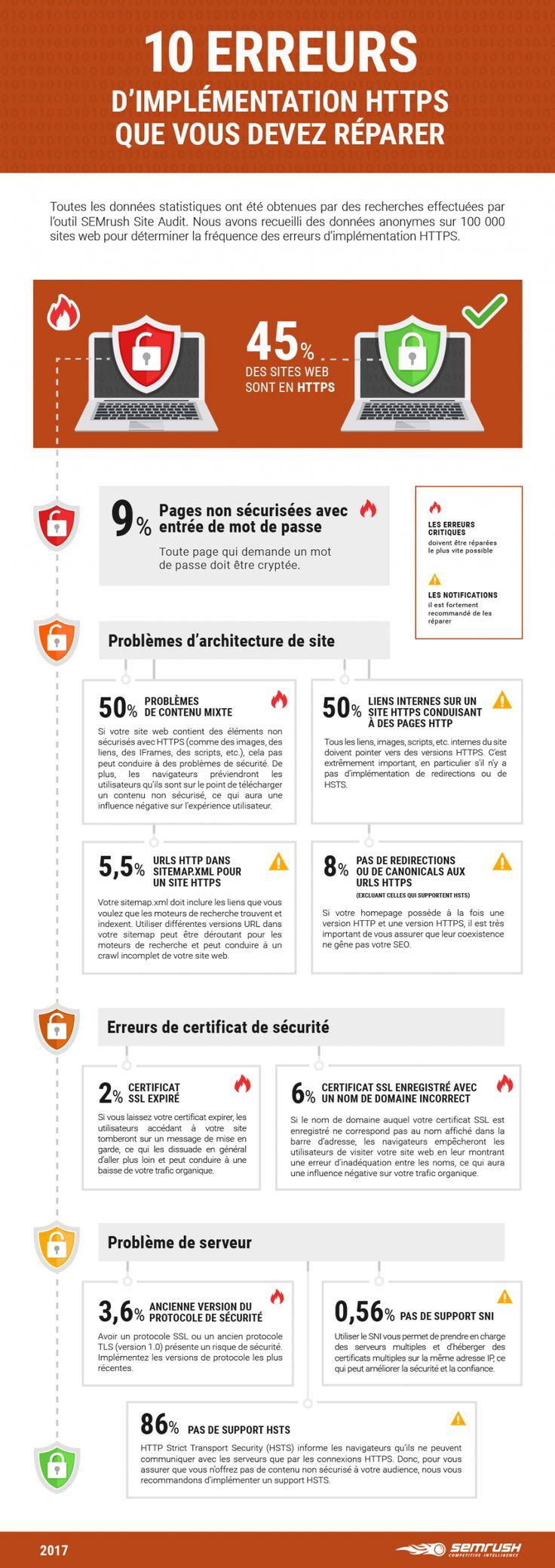 Infographie : 10 erreurs à ne pas commettre lors d'une migration HTTPS - Actualité Abondance