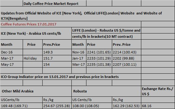 Arehalli - The Residence of Koffeey Planter's: Coffee Price Forecast and Daily Market Updates on ...