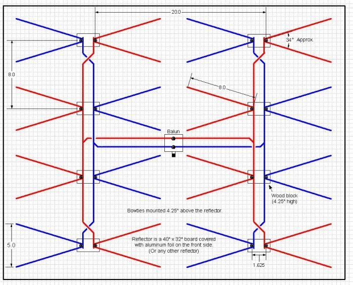1024d1355083919 hdtv antenna 700 565 for Indoor range design guide