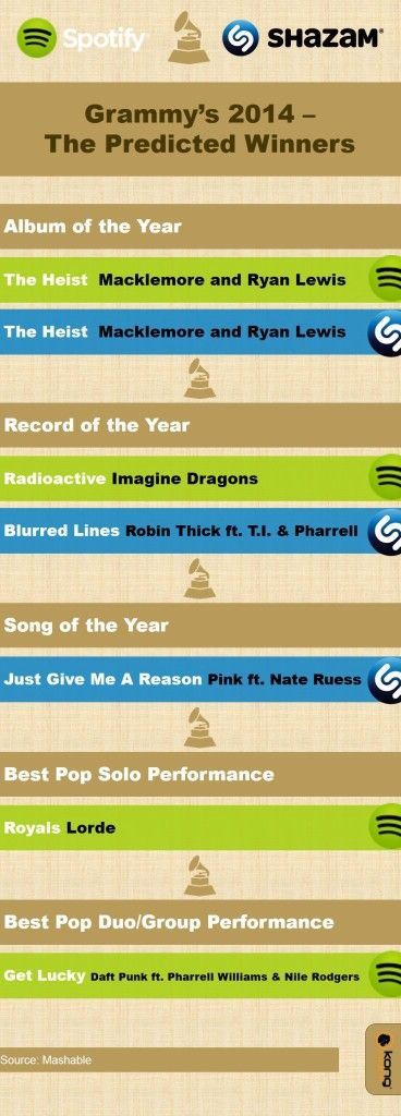 Grammys winners 2014 - as predicted by Spotify and Shazam