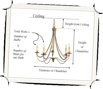 Coastal Dining Room Chandelier Size