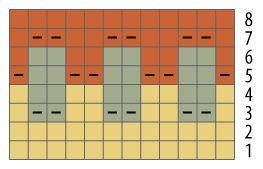 Bohus chart
