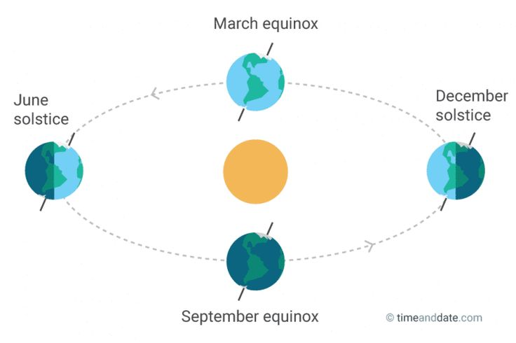 Equinox and Solstice Illustration – A solstice happens when the sun's zenith is at its furthest point from the equator. On the June solstice, it reaches its northernmost point and the Earth's North Pole tilts directly towards the sun, at about 23.4 degrees.