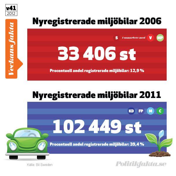 Trots eller tack vare att Miljöpartiet inte har någon makt så har vi fler miljöbilar i Sverige 2012 än någonsin tidigare.