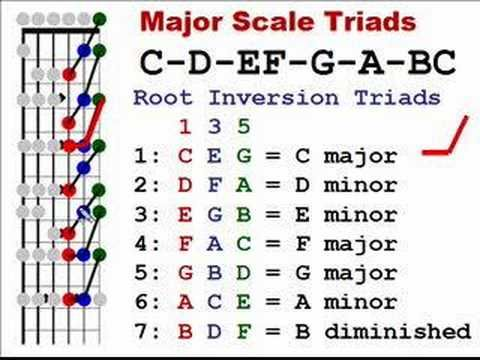 What's The Best Way To Learn Music Theory? Servida Music Q ...