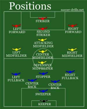 soccer positions and positioning in soccer ~ #Soccer #Football