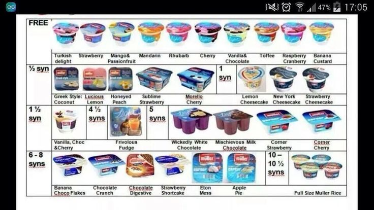 Yogurt Syns Slimming World Syns Pinterest Yogurt