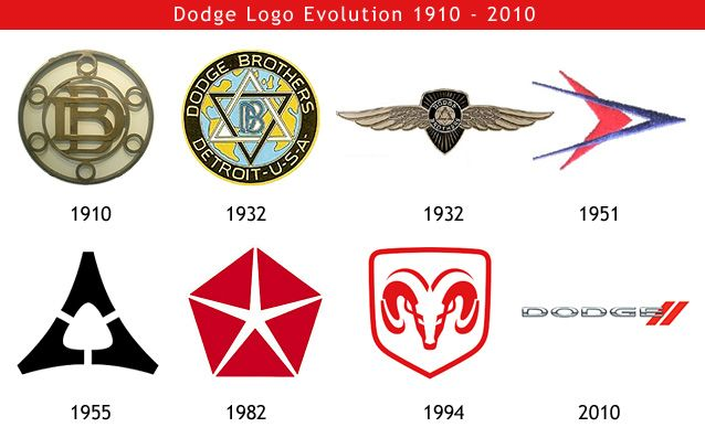 Car Symbols And Names >> Dodge logo Evolution 1910 - 2010 | Dodge logo, Dodge, Car logos