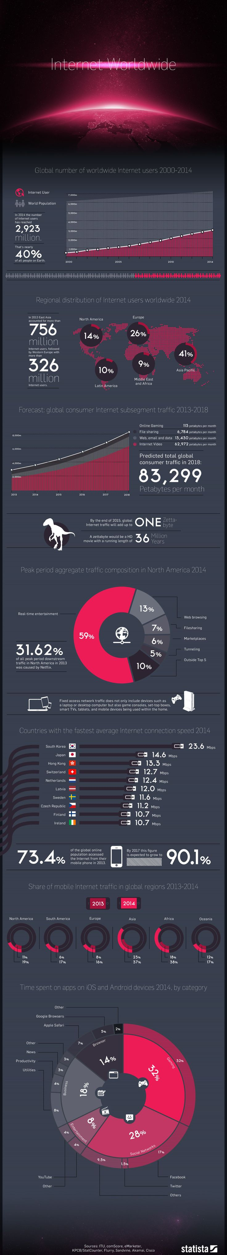 Giant Chart: Global Internet Usage By The Numbers - #infographic #internet