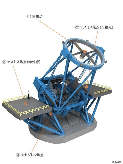 すばる望遠鏡の仕様 - すばる望遠鏡