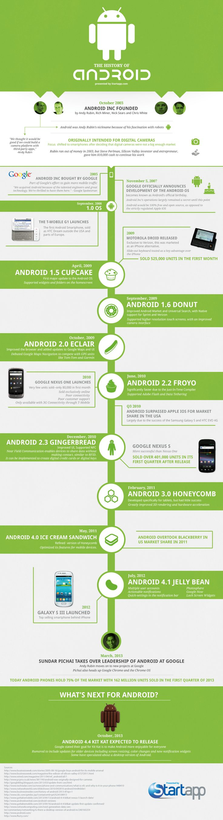 Historia del sistema operativo móvil Android