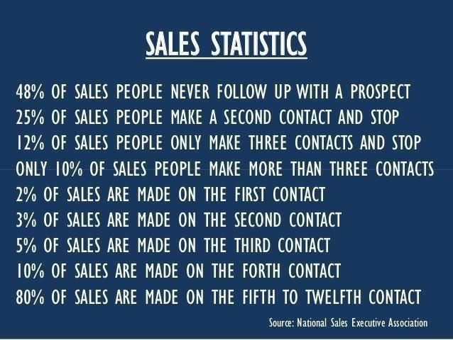 Sales Team Motivational Quotes: Motivational Quotes For Sales People. QuotesGram