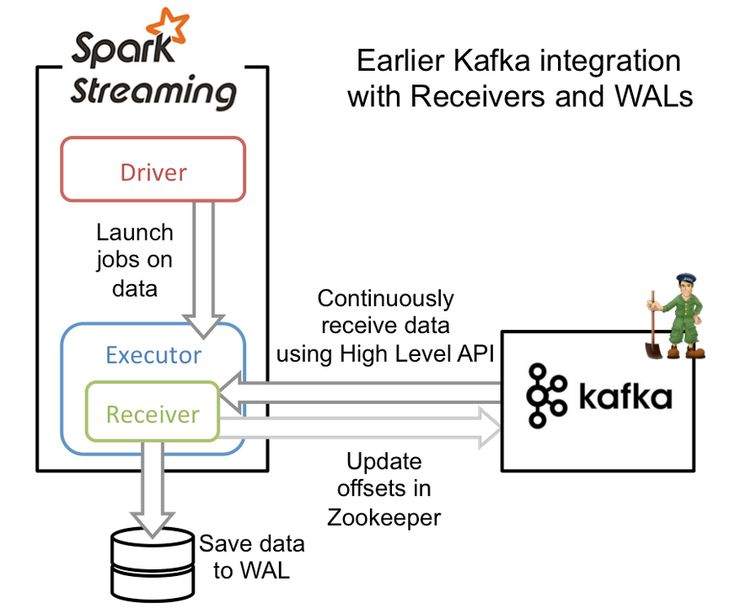 Here are the steps on how to install Apache Kafka on Ubuntu 16.04 running one single cloud server instance.