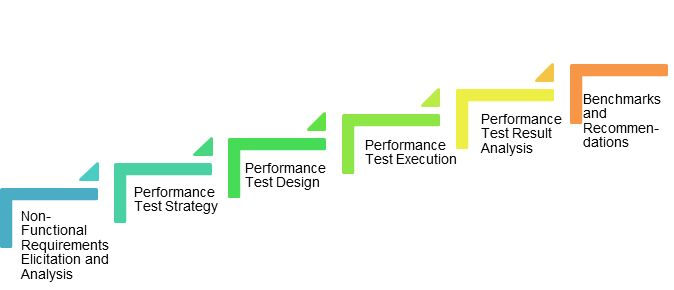 Performance Testing Life Cycle - QAInsights
