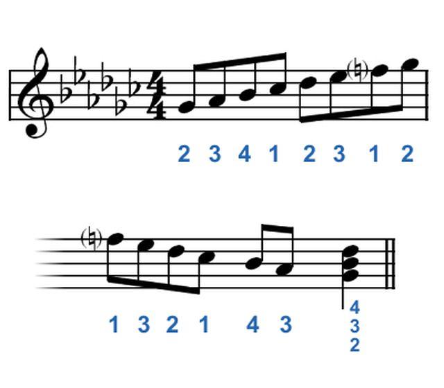 Técnicas de digitación para piano: Tocar las teclas negras del piano