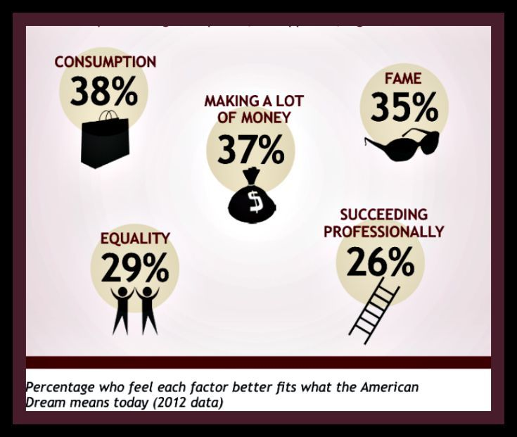best the american dream images the americans percentage of american people who think this factor should be included in the american dream today