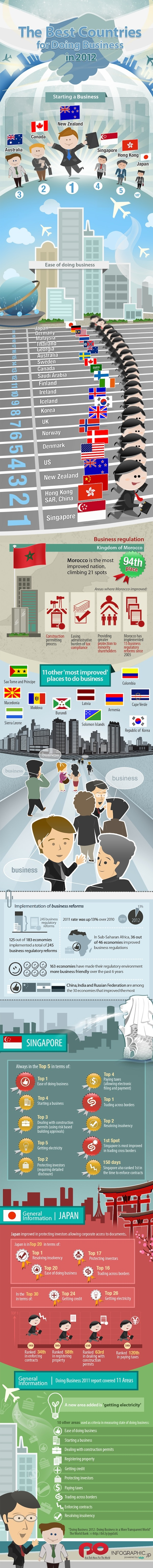 The best countries for doing business