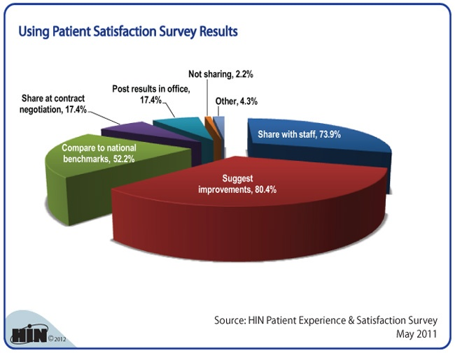 advocating effective risk management by using patient satisfaction