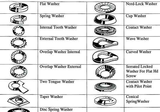 Washer Size Chart | Type of Stainless Steel Washers | Why ...