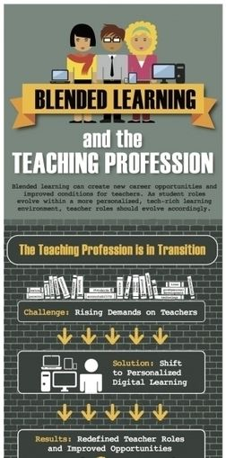 Blended Learning and Teaching Profession Infographic | CUED | Scoop.it