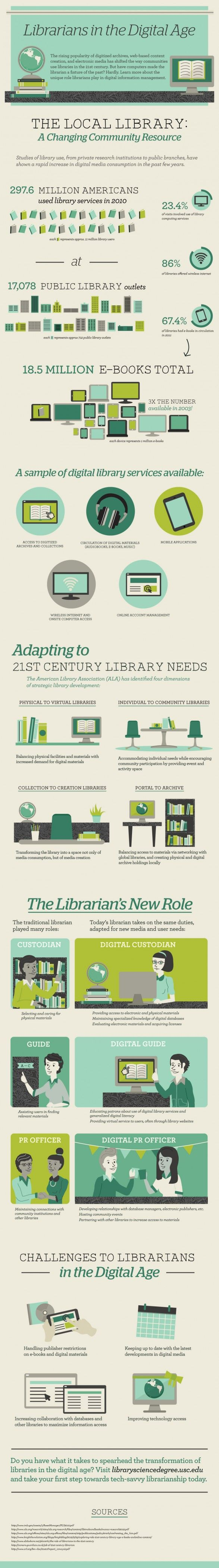 A Goodgraphic Explaining The Role Of Librarians In The Digital Age