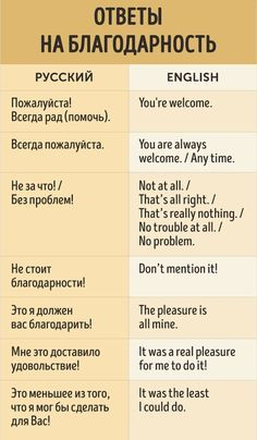 Saying you're welcome in Russian
