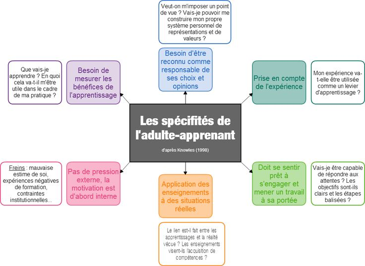 La formation des adultes : quelles spécificités ? | Donnez du sens à vos études
