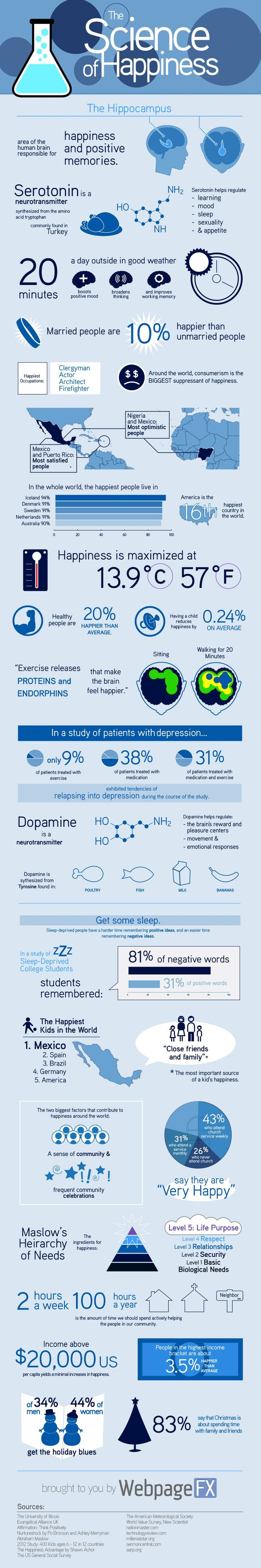 The science of happiness explained in one infographic. Visit http://www.counselinginsite.com/about.html for more information and resources from Counseling Insite. Knowledge is Power