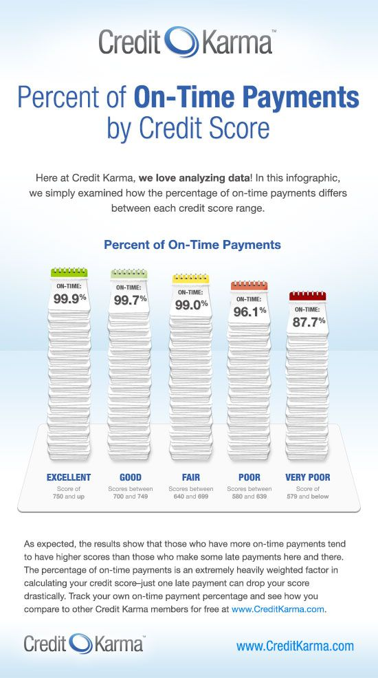 Best Credit Score Infographics Images On   Credit