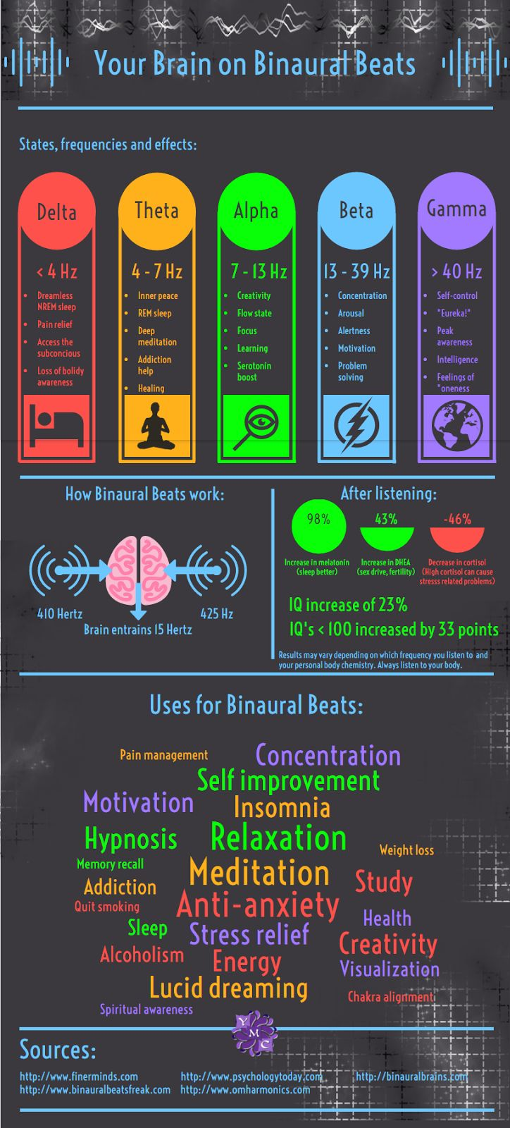 Brain activity and BrainWave Entrainment
