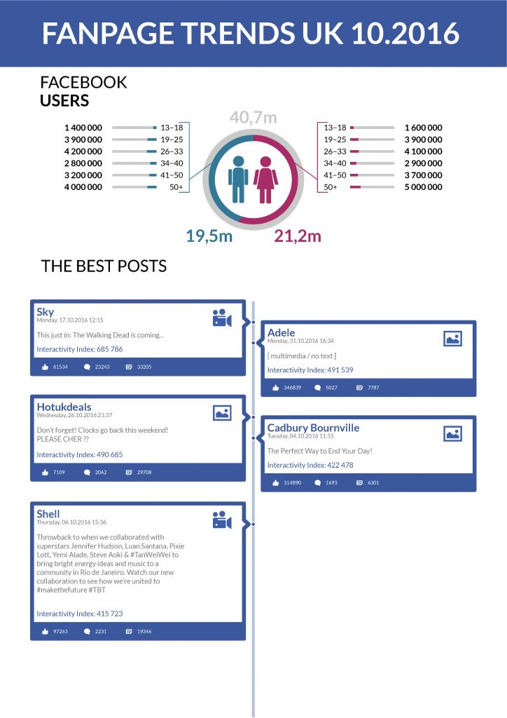 Fanpage Trends UK October 2016 - When brands appeal to their fan's interests - http://blog.sotrender.com/2016/11/fanpage-trends-uk-october-2016/?utm_campaign=coschedule&utm_source=pinterest&utm_medium=Sotrender&utm_content=Fanpage%20Trends%20UK%20October%202016%20-%20When%20brands%20appeal%20to%20their%20fan%27s%20interests