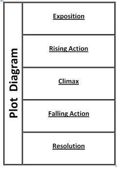 Plot Diagram Foldable - Mrs. V. - TeachersPayTeachers.com