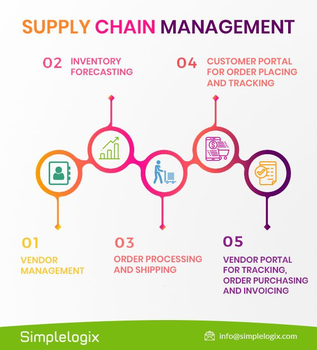 Supply Chain Management Software Supply Chain Management Supply Chain Logistics Supply Chain Management Business