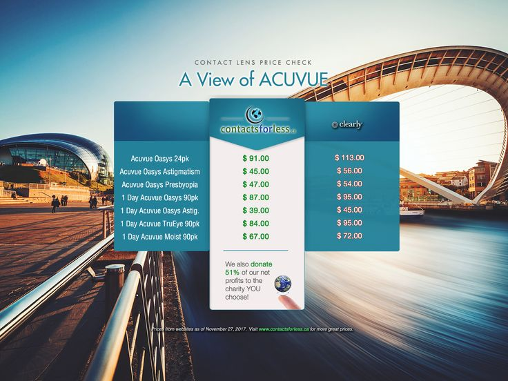 #Shopping for Acuvue #contactlenses?  Here's a price comparison to show you where the best #deal is at: www.ContactsForLess.ca.  You get a great #bargain, #FREE shipping (for orders $90 up), and we donate 51% of our net profits to the charity YOU choose at checkout.  #sale #cybermonday #blackfriday
