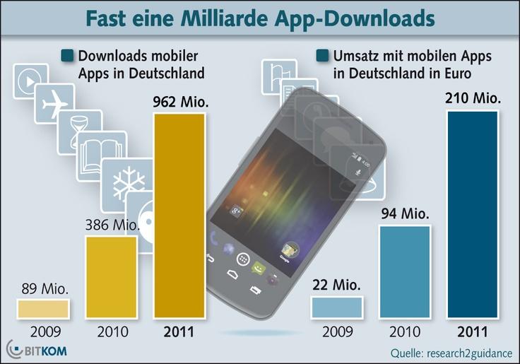 Fast eine Milliarde App-Downloads allein in Deutschland laut Bitcom Studie