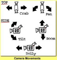 Search Film camera movement terms. Views 21241.
