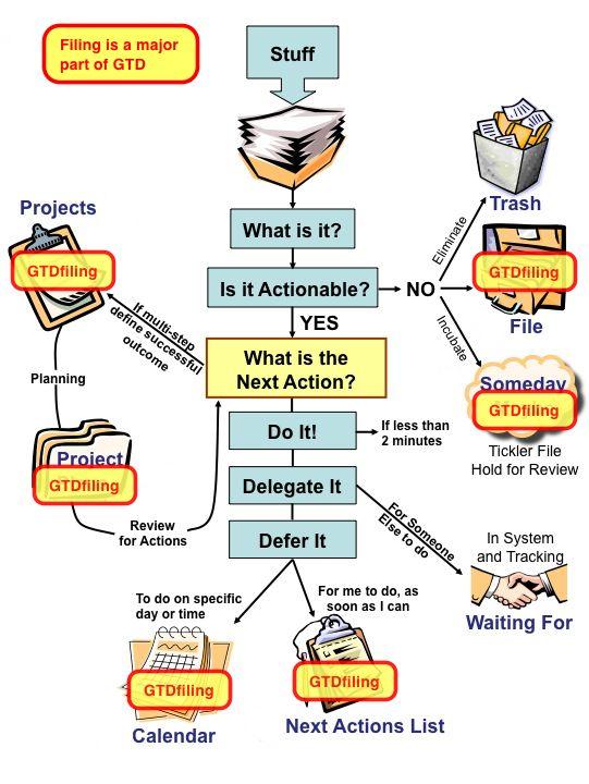 Gtd Workflow Filing Getting Things Done Gtd System Gtd