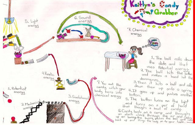 """Students create """"energy transformation machines"""" that would perform some task. They needed to have at least 4 types of energy in their machines and then explain, step by step, how the energy is changed from one form to another. This could be integrated into the Rube Goldberg project."""