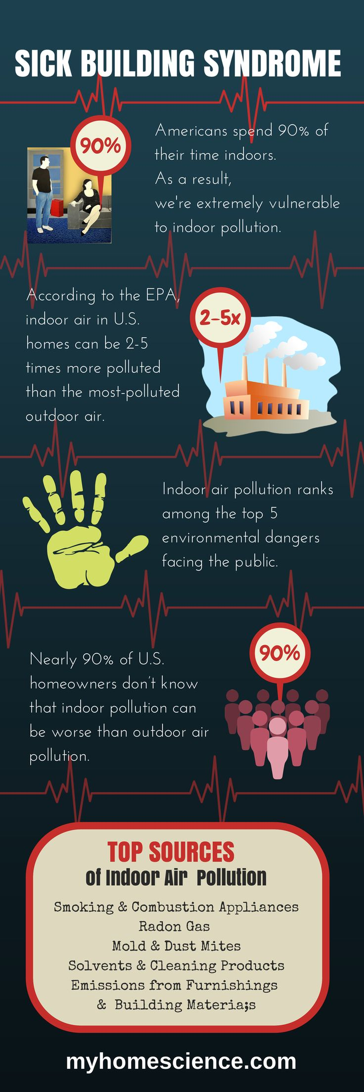 Sick Building Syndrome: is your home healthy?