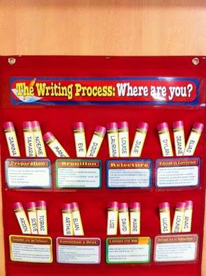 L'univers de ma classe: L'atelier d'écriture : mise en place sur l'année