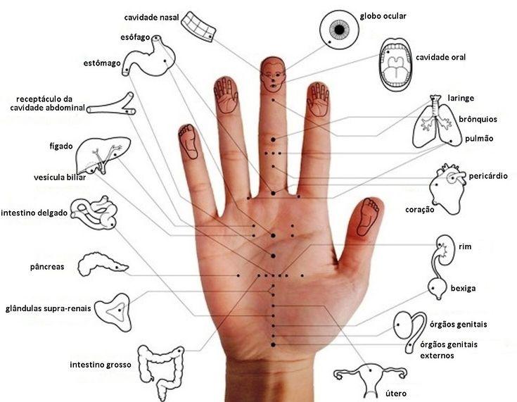 Acupuntura Coreana nas Mãos (sem agulhas) é uma técnica baseada na milenar Acupuntura Chinesa, mas com um diferencial e tanto: ela não usa agulhas!