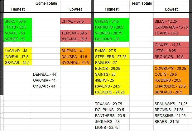 Las Vegas Gambling Lines For Fantasy Football Fantasy Football