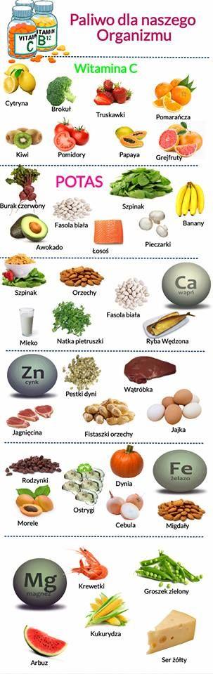 Wybrane Witaminy i pierwiastki -lista produktów gdzie je znajdziecie. #witaminy #mineraly #pierwiastki