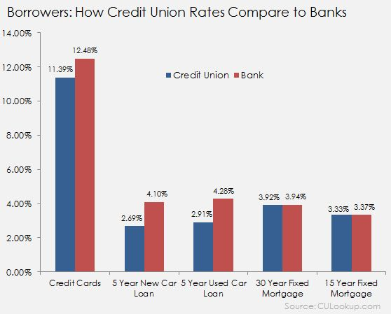 Why 2015 Is the Year to Switch to a Credit Union!