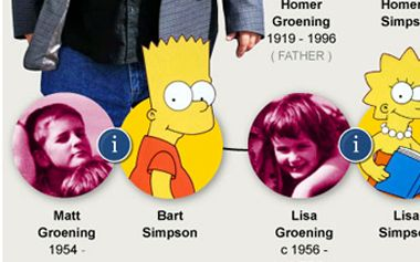 Simpsons creator Matt Groening named his cartoon family after members of his   own. Explore our interactive family tree to see where reality and   Springfield collide.