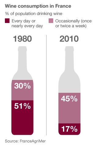 Consumption of wine in France, 1980 to 2010