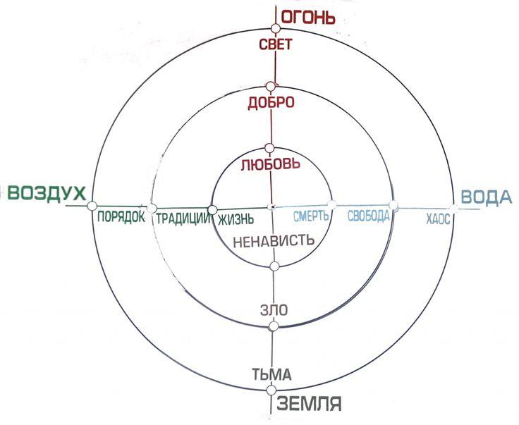 круги стихий.jpg