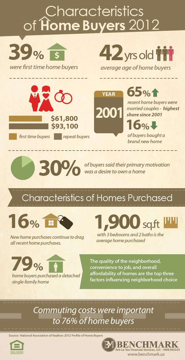 1000+ images about Best Real Estate Infographic on Pinterest ...