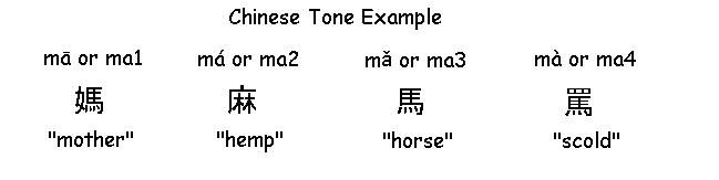 Example of how Chinese Tone affects Chinese Pinyin - Learn Chinese